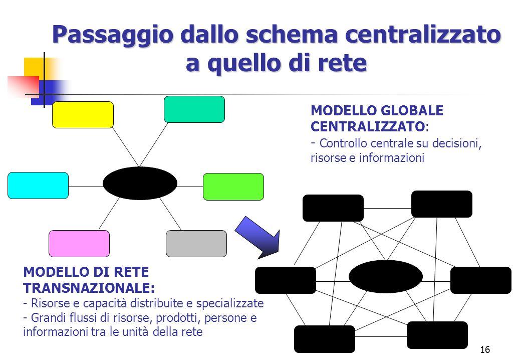 Passaggio dallo schema centralizzato a quello di rete