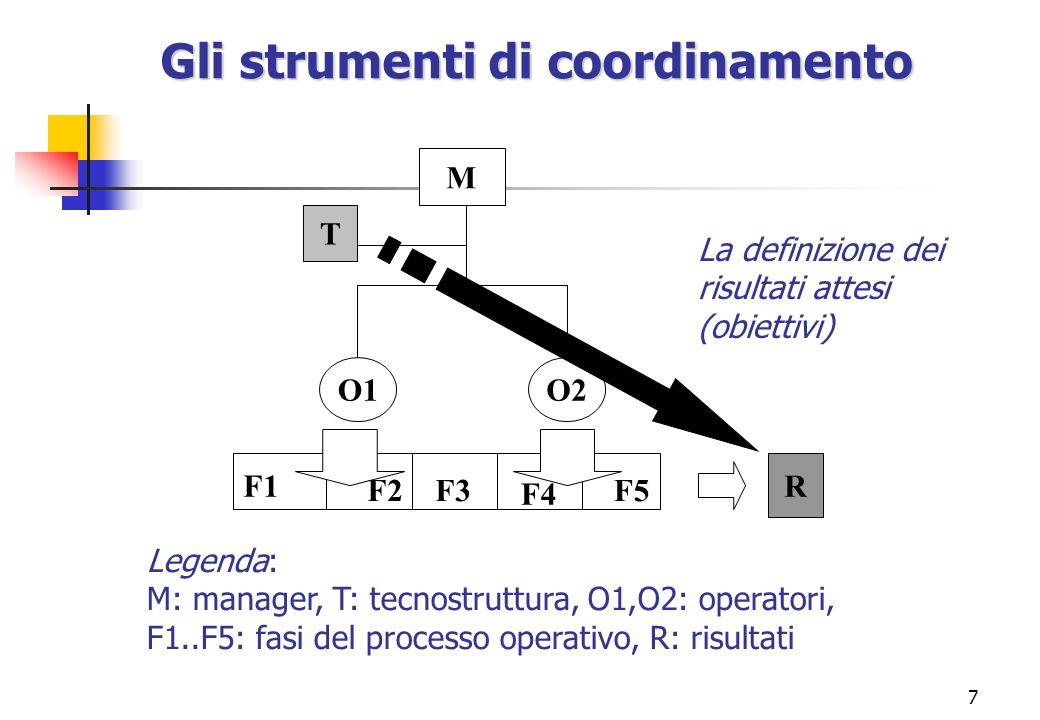 Gli strumenti di coordinamento