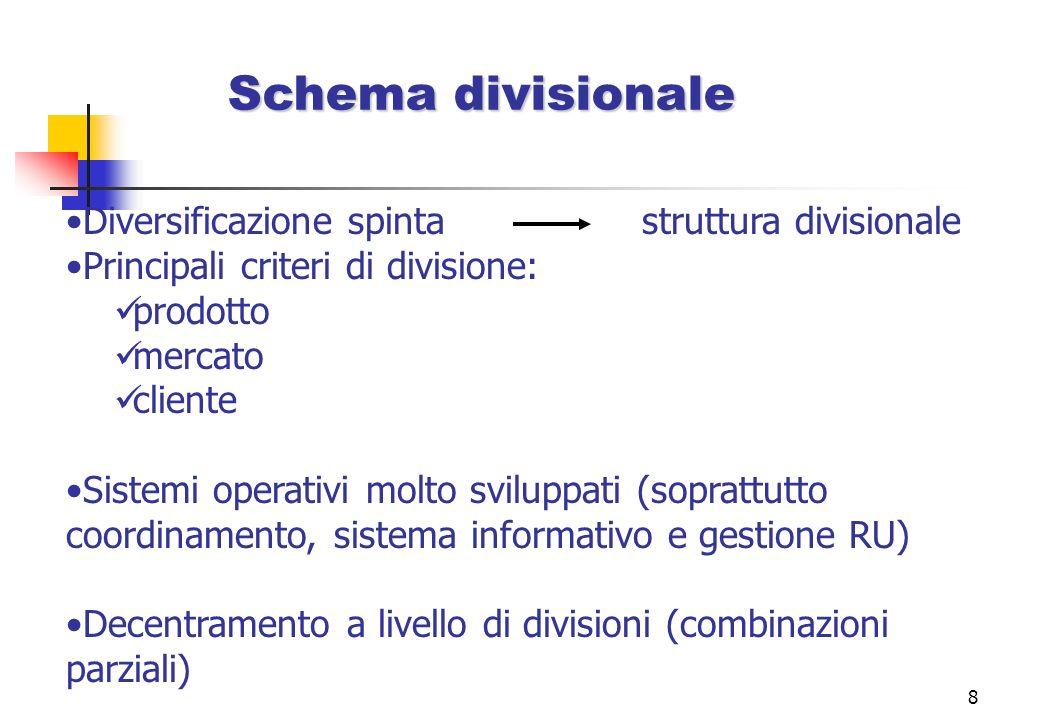 Schema divisionale Diversificazione spinta struttura divisionale