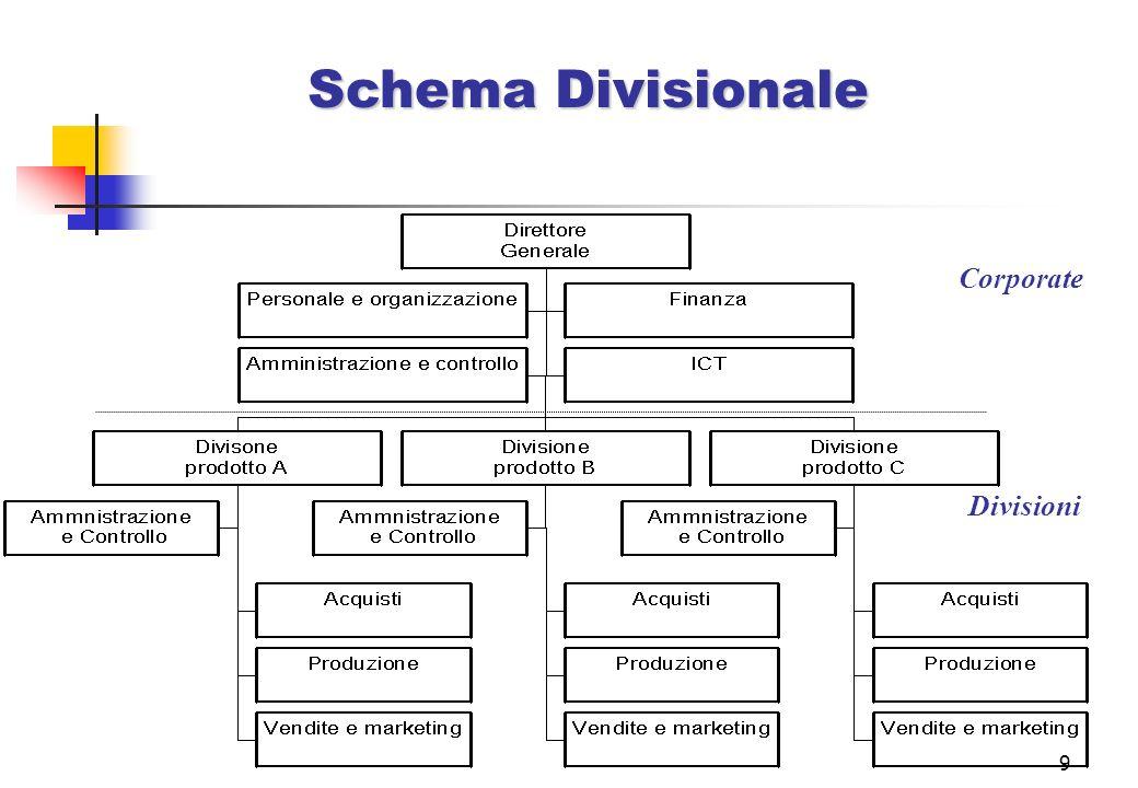 Schema Divisionale Corporate Divisioni