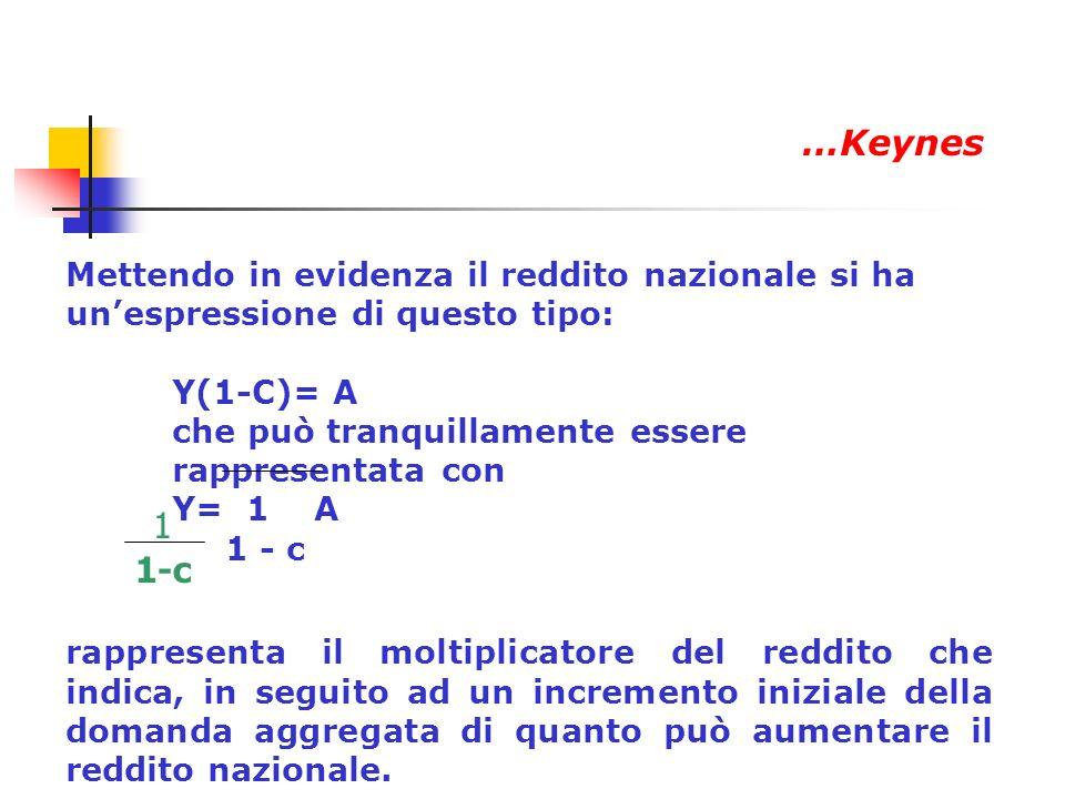 …Keynes Mettendo in evidenza il reddito nazionale si ha un'espressione di questo tipo: Y(1-C)= A. che può tranquillamente essere rappresentata con.