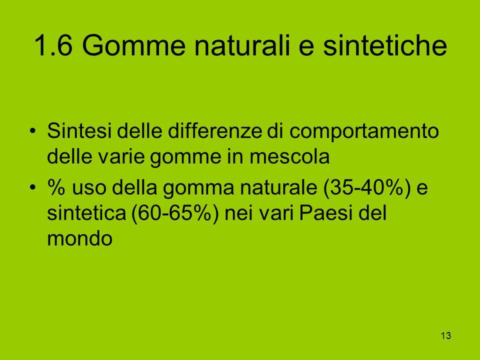 1.6 Gomme naturali e sintetiche