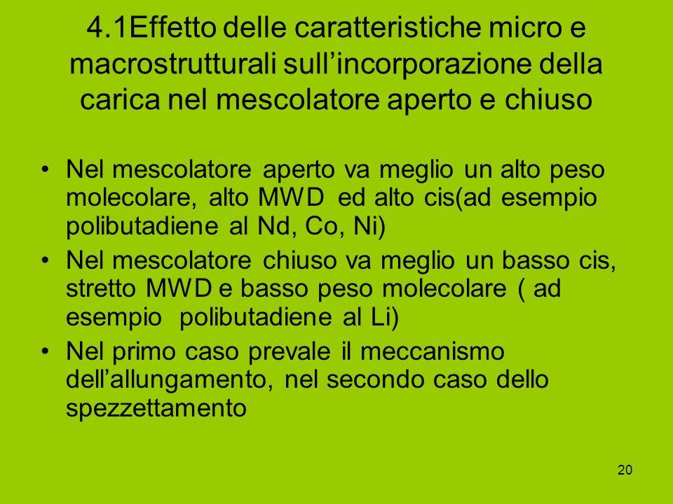 4.1Effetto delle caratteristiche micro e macrostrutturali sull'incorporazione della carica nel mescolatore aperto e chiuso