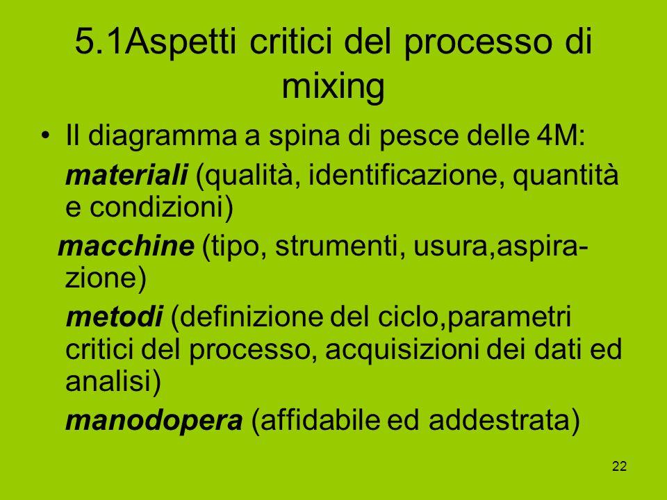 5.1Aspetti critici del processo di mixing