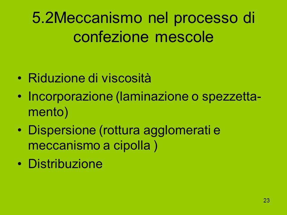 5.2Meccanismo nel processo di confezione mescole