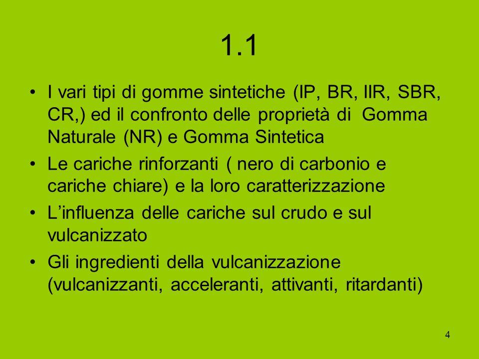 1.1 I vari tipi di gomme sintetiche (IP, BR, IIR, SBR, CR,) ed il confronto delle proprietà di Gomma Naturale (NR) e Gomma Sintetica.
