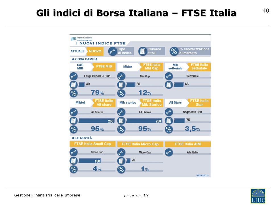 Gli indici di Borsa Italiana – FTSE Italia