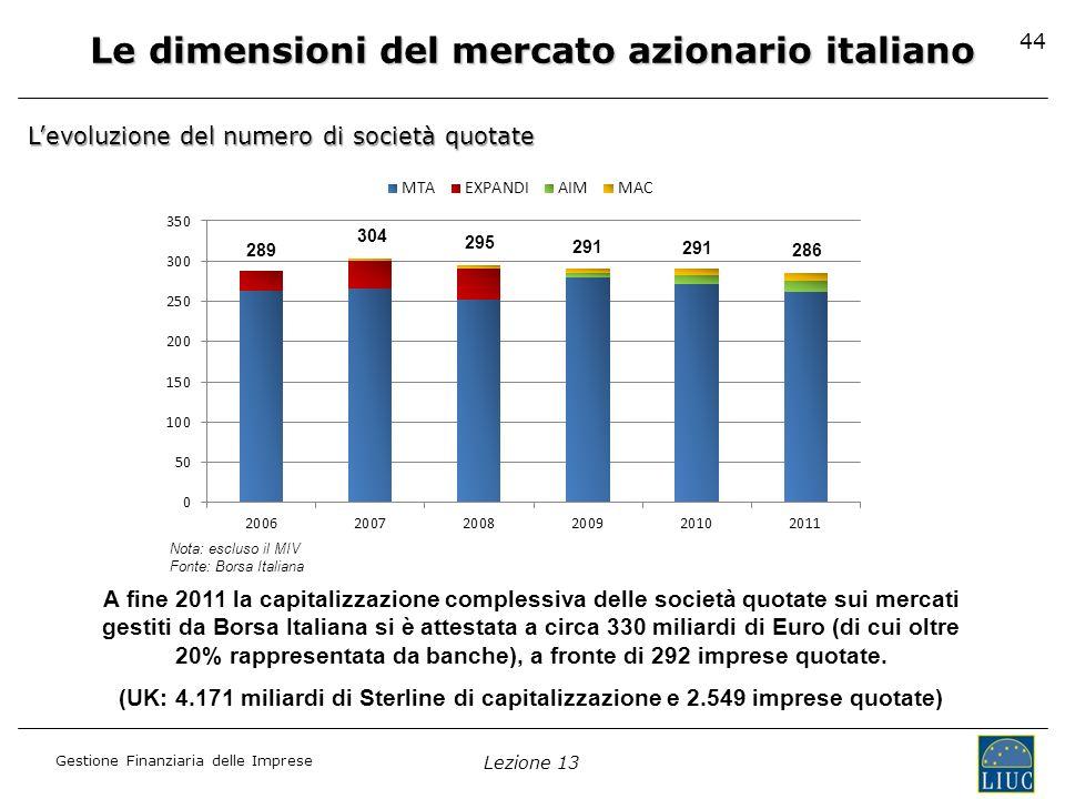 Le dimensioni del mercato azionario italiano