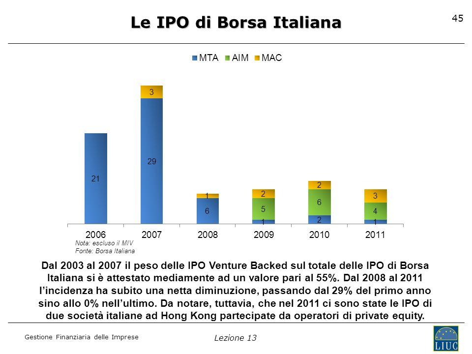Le IPO di Borsa Italiana