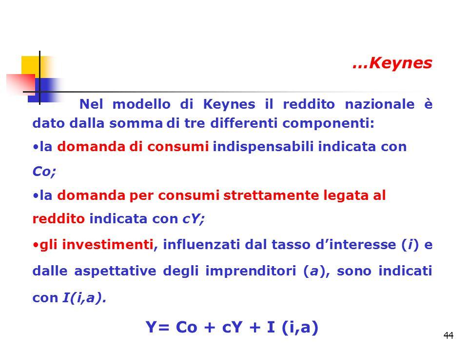…Keynes Y= Co + cY + I (i,a)
