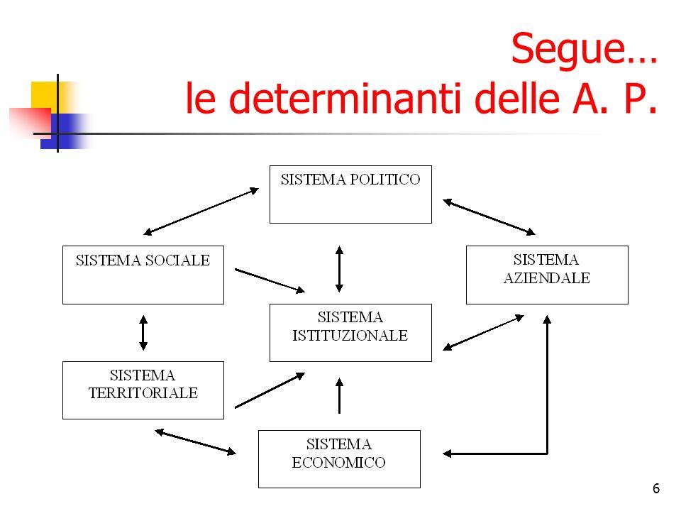 Segue… le determinanti delle A. P.