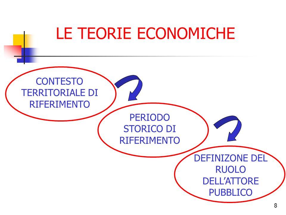 LE TEORIE ECONOMICHE CONTESTO TERRITORIALE DI RIFERIMENTO