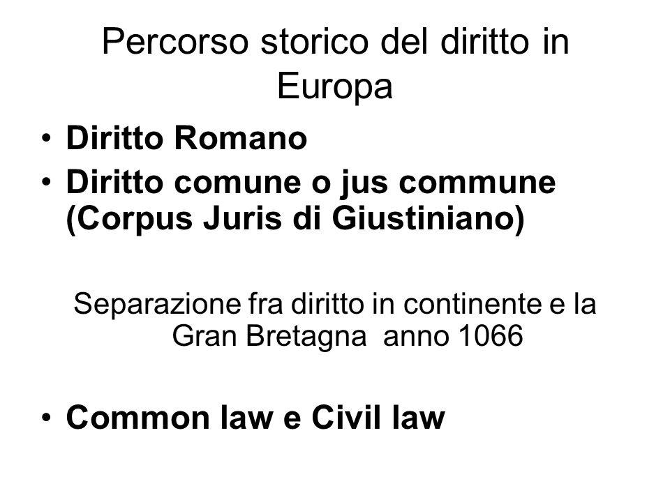 Percorso storico del diritto in Europa