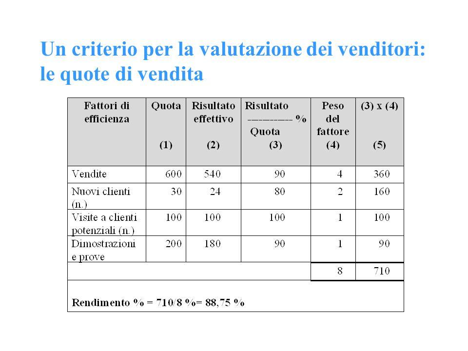 Un criterio per la valutazione dei venditori: le quote di vendita