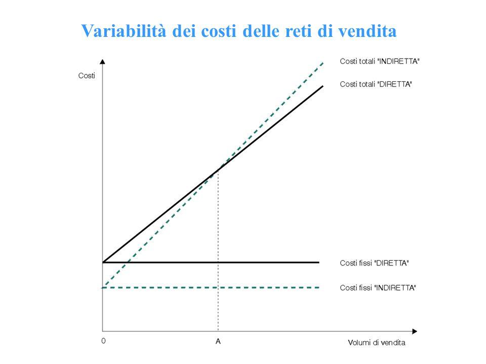 Variabilità dei costi delle reti di vendita