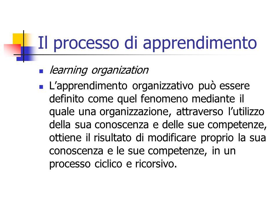 Il processo di apprendimento
