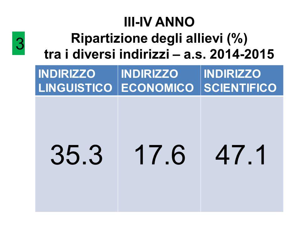 III-IV ANNO Ripartizione degli allievi (%) tra i diversi indirizzi – a