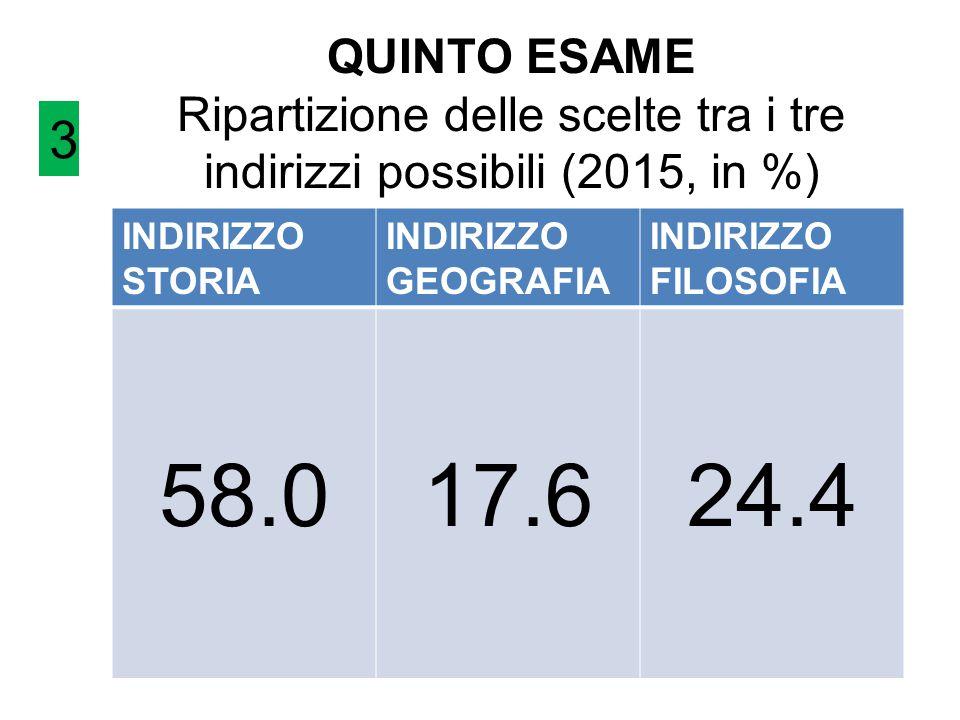 QUINTO ESAME Ripartizione delle scelte tra i tre indirizzi possibili (2015, in %)