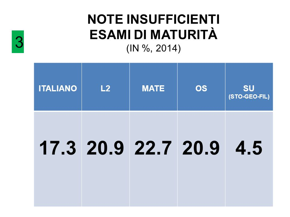 NOTE INSUFFICIENTI ESAMI DI MATURITÀ (IN %, 2014)