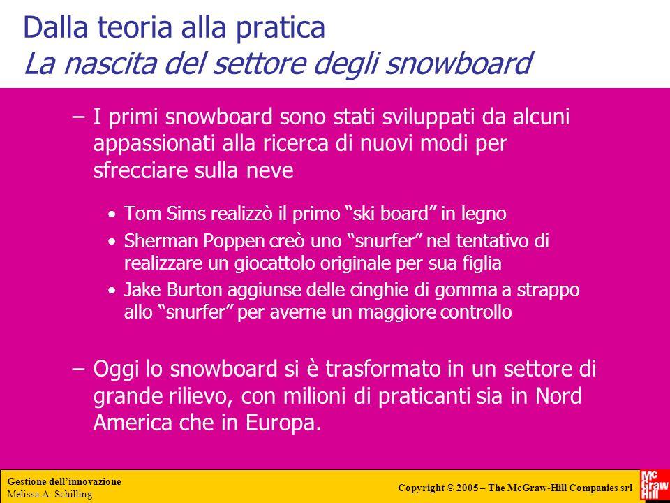 Dalla teoria alla pratica La nascita del settore degli snowboard