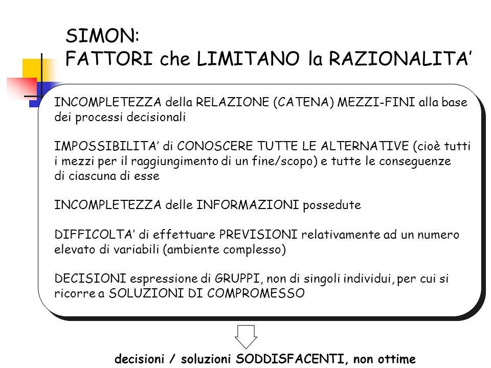 SIMON: FATTORI che LIMITANO la RAZIONALITA'