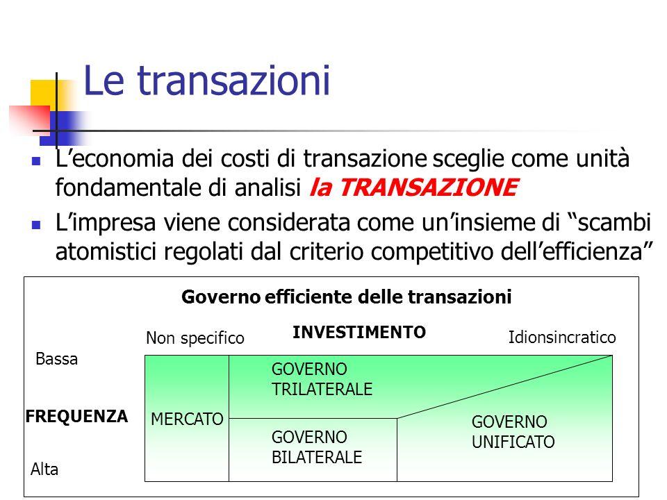 Governo efficiente delle transazioni