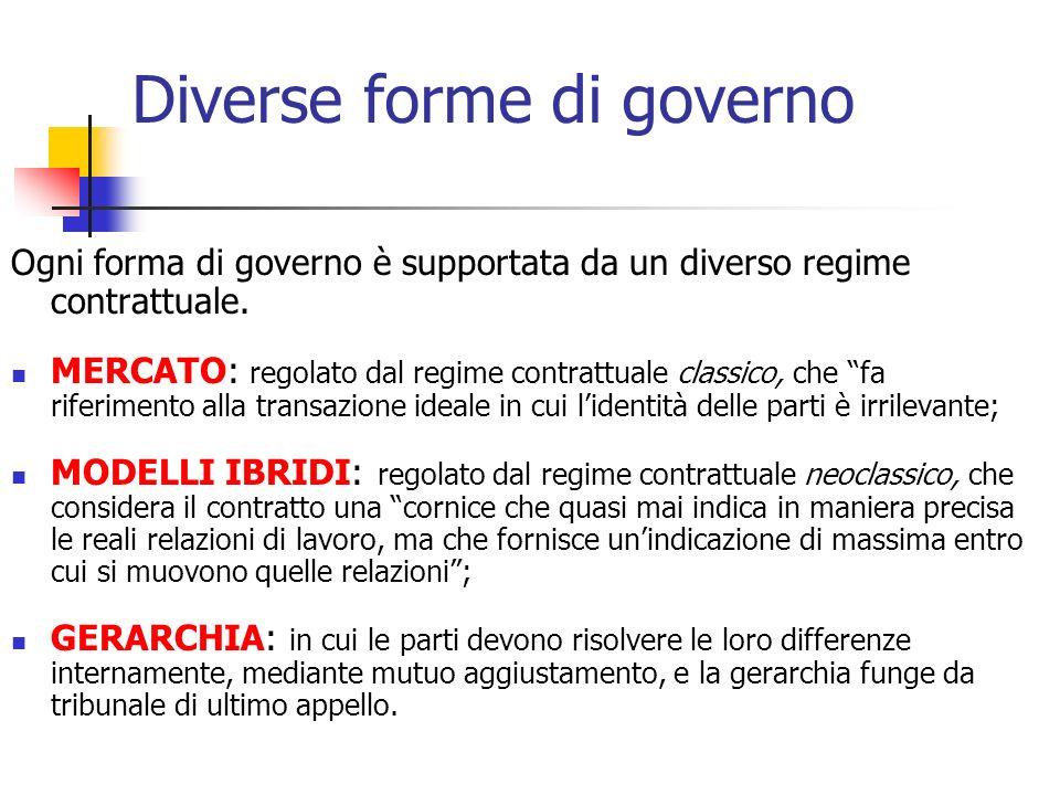 Diverse forme di governo