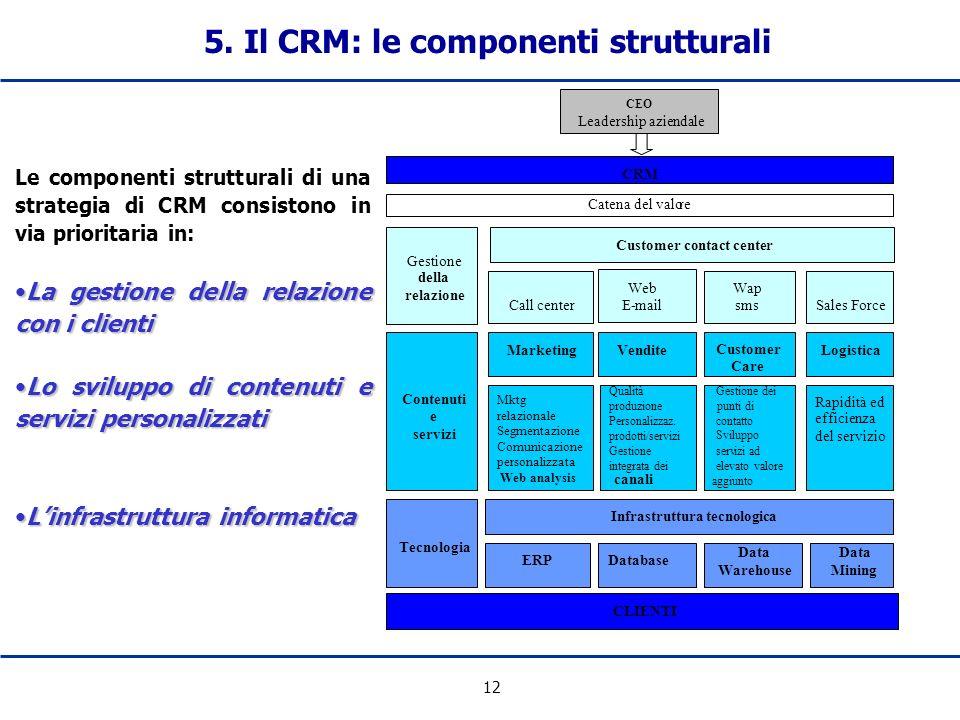 5. Il CRM: le componenti strutturali