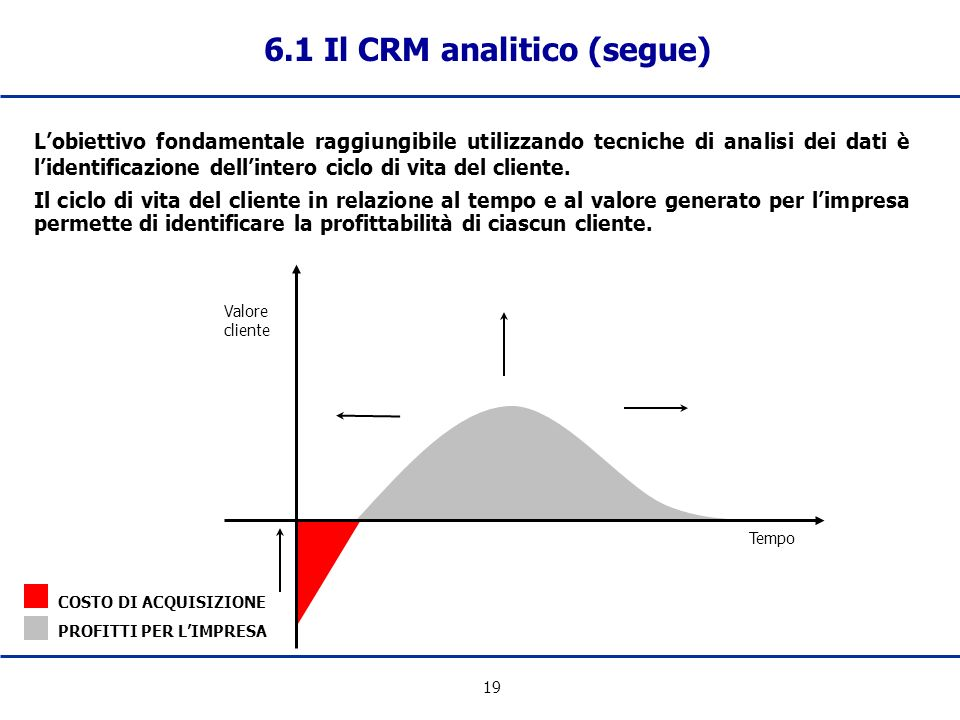6.1 Il CRM analitico (segue)