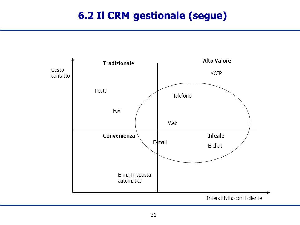 6.2 Il CRM gestionale (segue)