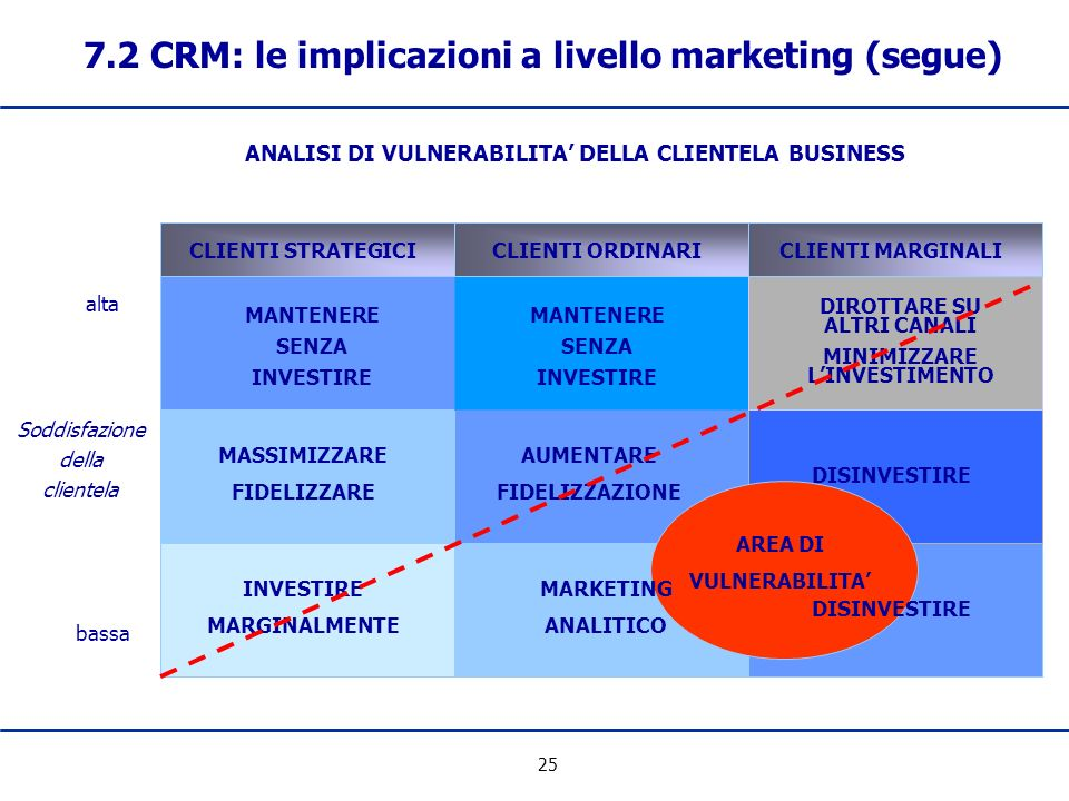 7.2 CRM: le implicazioni a livello marketing (segue)