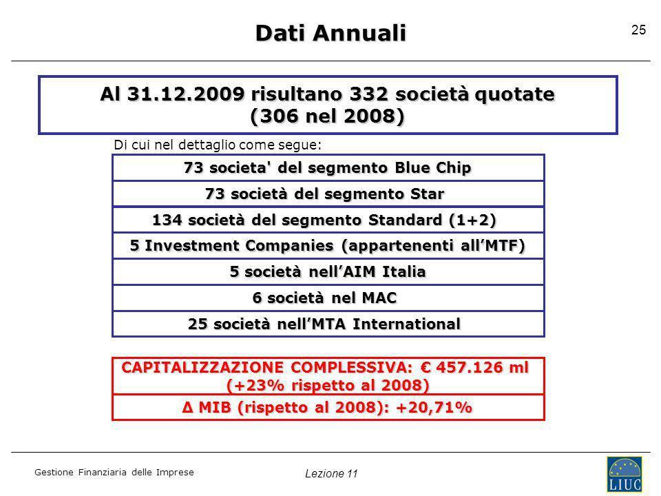 Dati Annuali Al 31.12.2009 risultano 332 società quotate