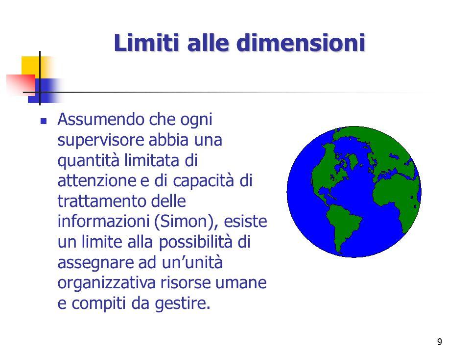 Limiti alle dimensioni