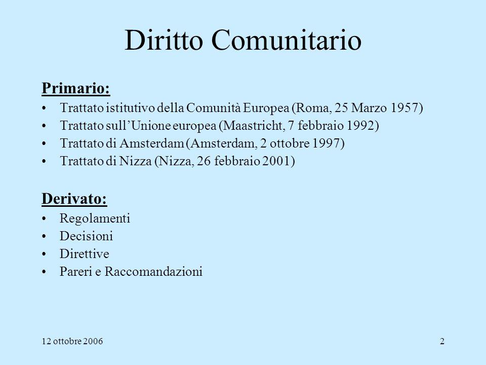 Diritto Comunitario Primario: Derivato: