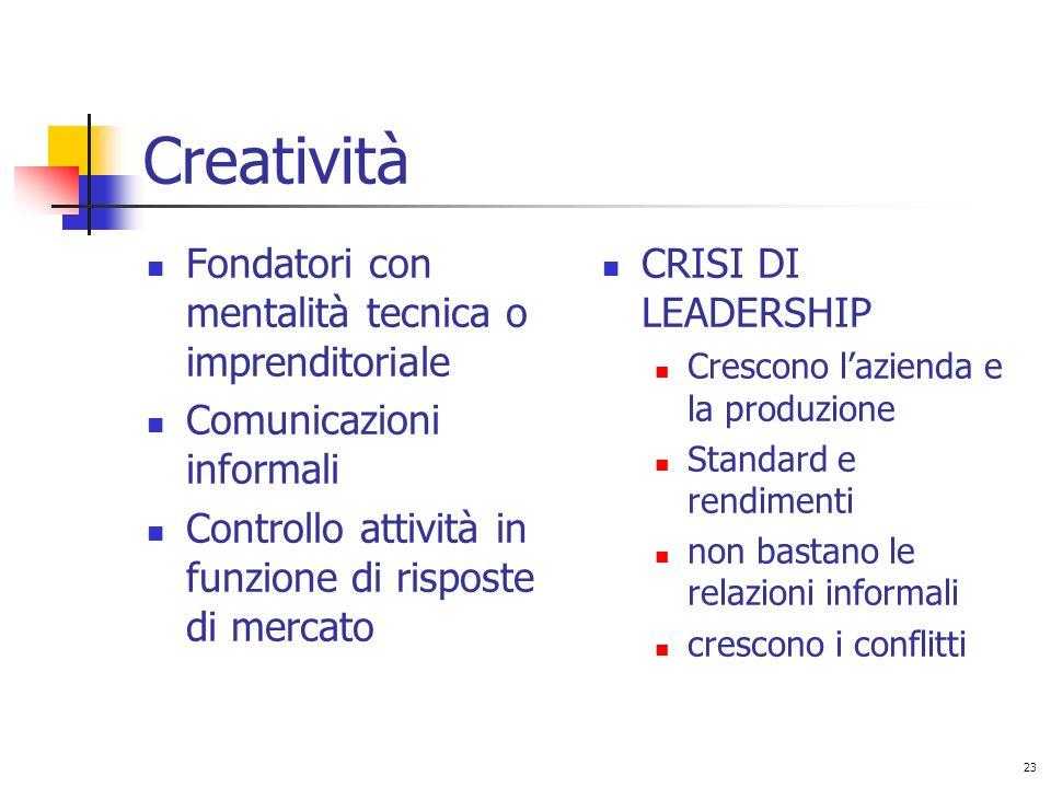 Creatività Fondatori con mentalità tecnica o imprenditoriale