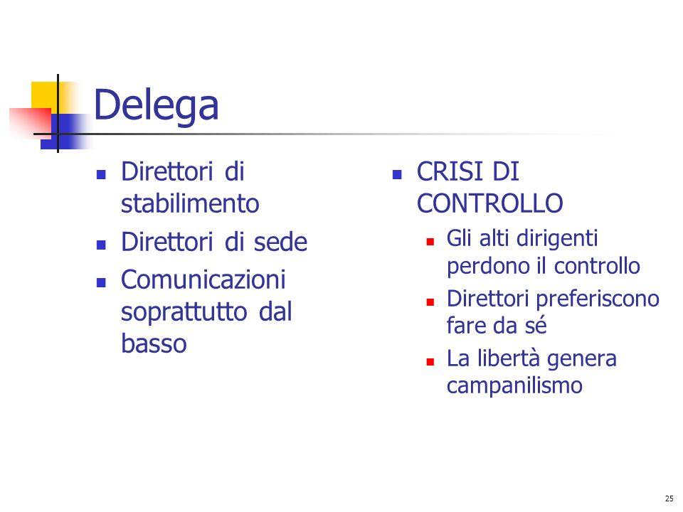 Delega Direttori di stabilimento Direttori di sede