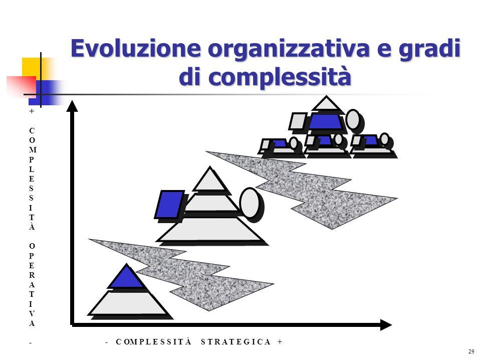 Evoluzione organizzativa e gradi di complessità