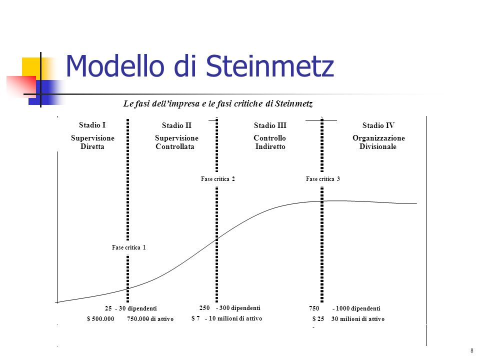 Modello di Steinmetz Le fasi dell'impresa e le fasi critiche di Steinmetz. Stadio I. Stadio II. Stadio III.
