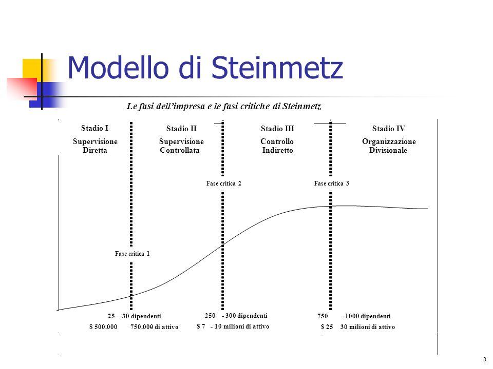 Modello di SteinmetzLe fasi dell'impresa e le fasi critiche di Steinmetz. Stadio I. Stadio II. Stadio III.
