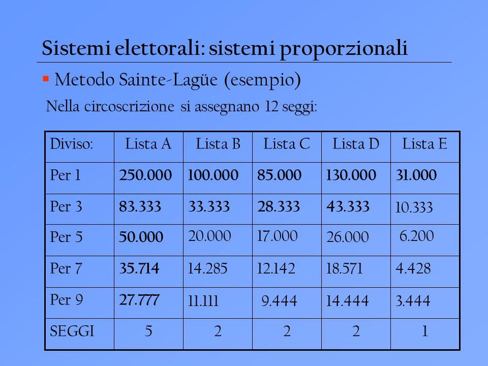 Sistemi elettorali: sistemi proporzionali