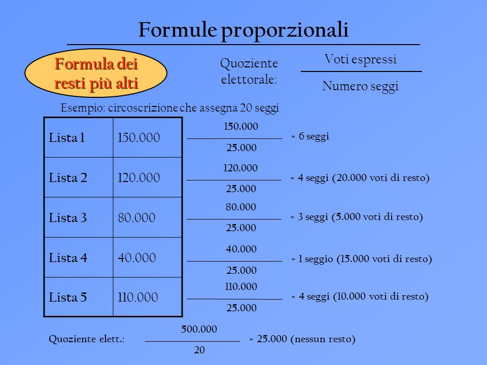 Formule proporzionali