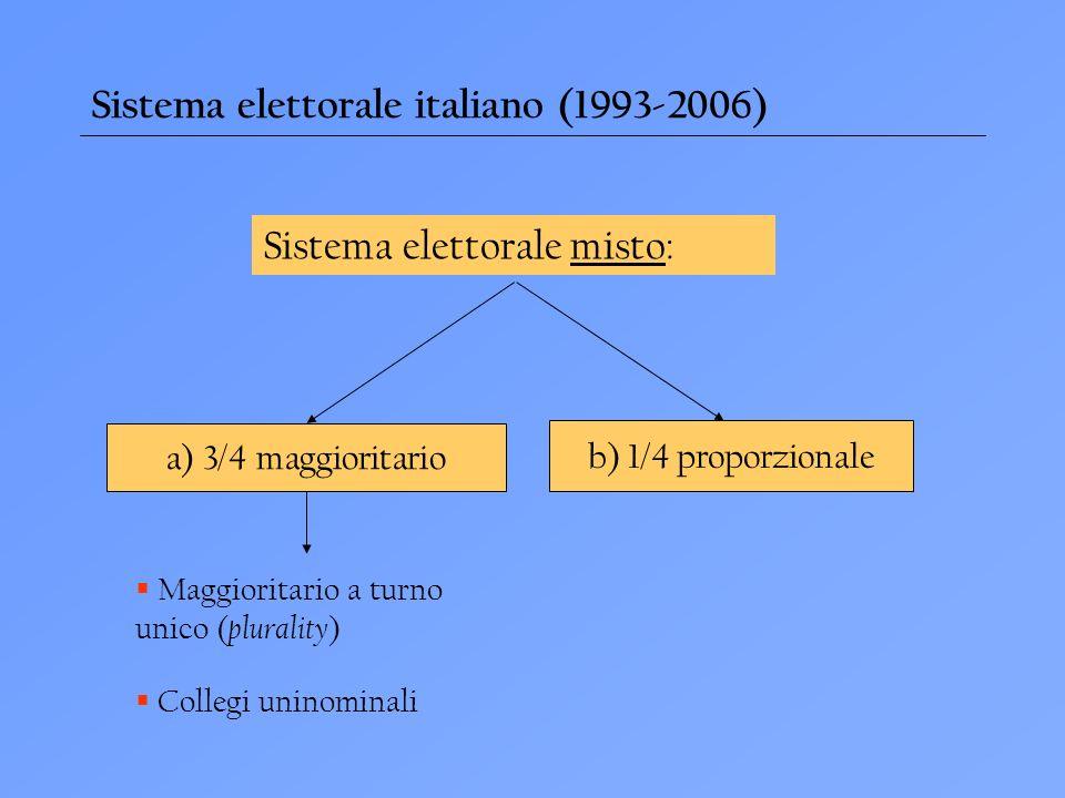 Sistema elettorale italiano (1993-2006)