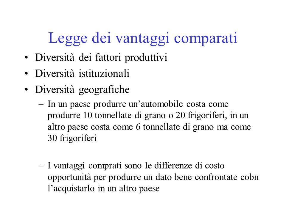 Legge dei vantaggi comparati