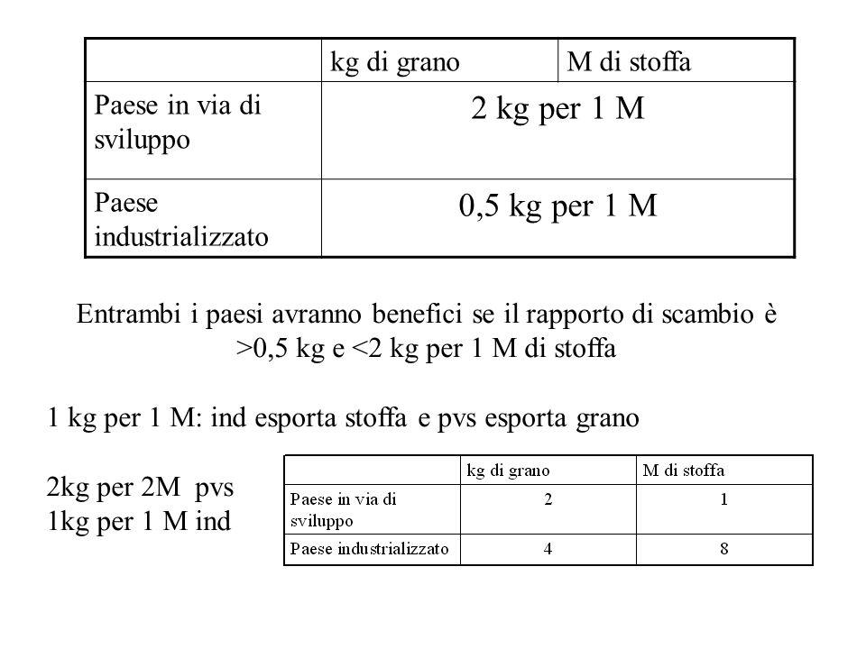 2 kg per 1 M 0,5 kg per 1 M kg di grano M di stoffa