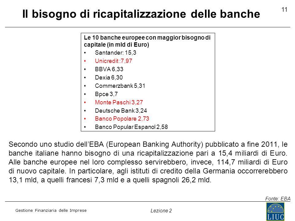 Il bisogno di ricapitalizzazione delle banche