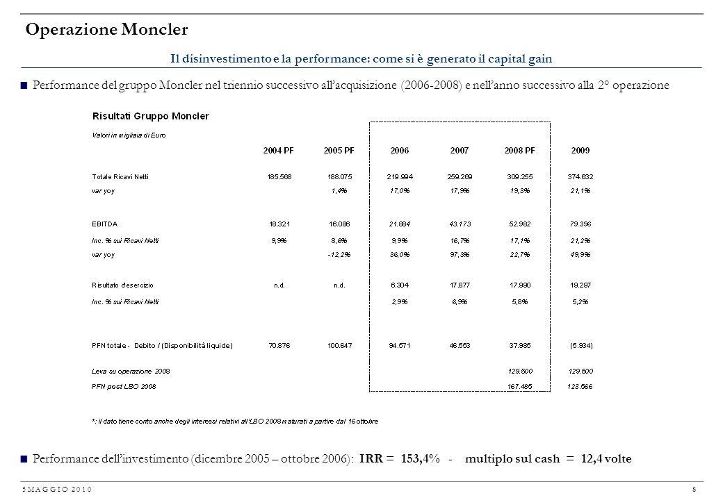 Operazione Moncler Il disinvestimento e la performance: come si è generato il capital gain.