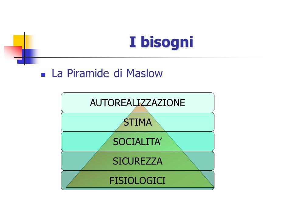 I bisogni La Piramide di Maslow AUTOREALIZZAZIONE STIMA SOCIALITA'