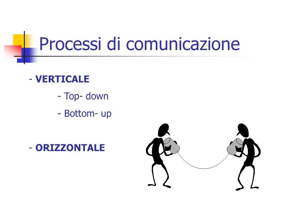 Processi di comunicazione