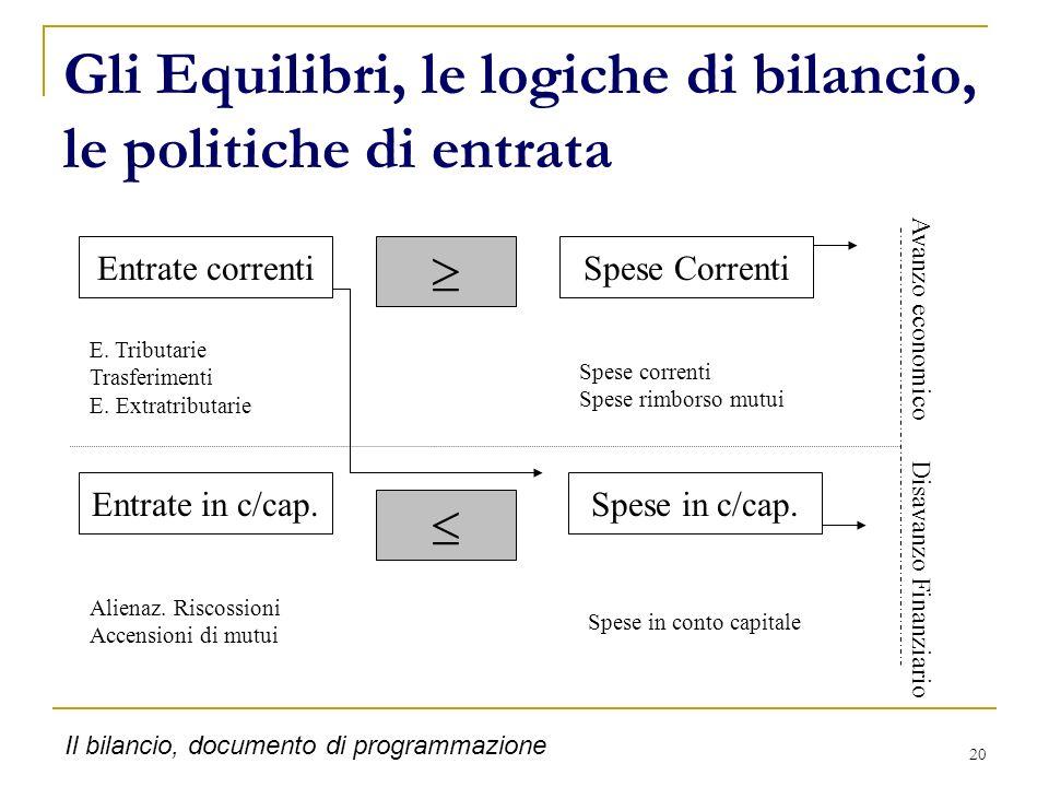 Gli Equilibri, le logiche di bilancio, le politiche di entrata