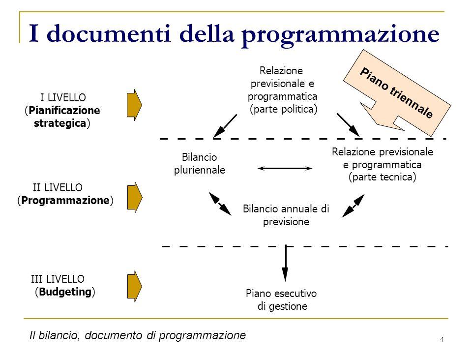 I documenti della programmazione